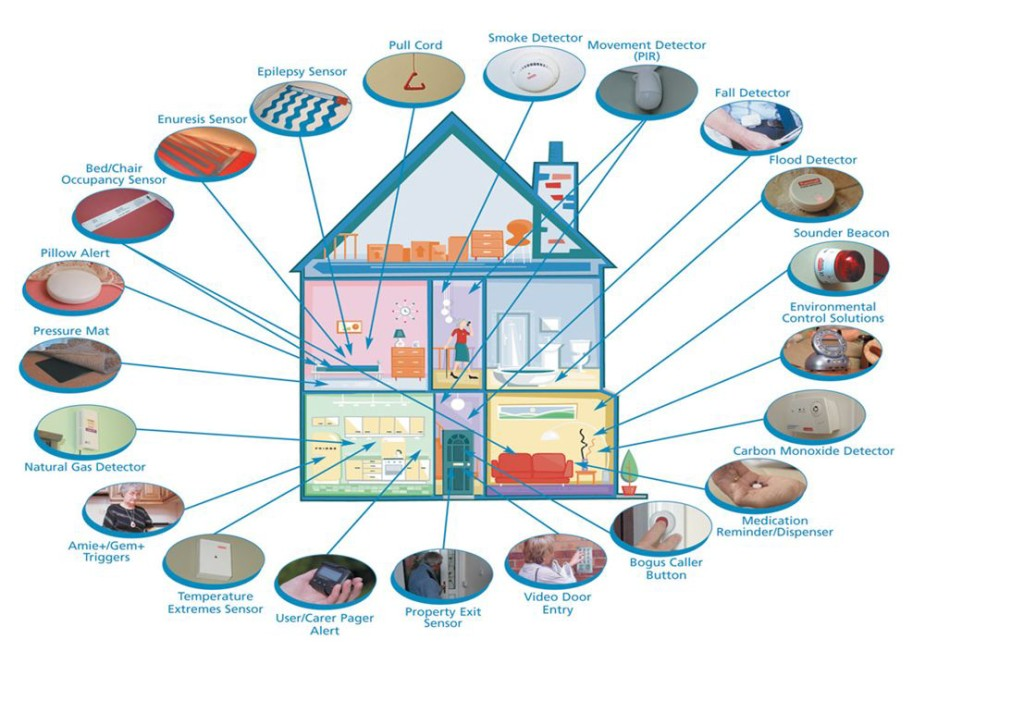 Info-graphic of Smart House benefits